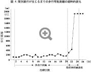 間欠性跛行が生じるまでの歩行可能距離の経時的変化グラフ