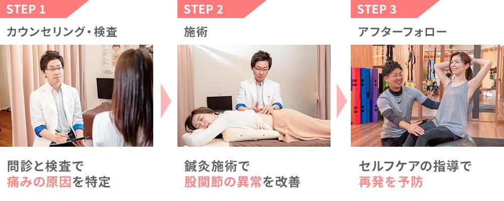 朝倉鍼灸整骨院の施術の流れ